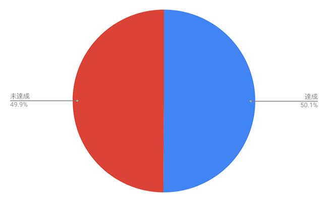 法定雇用率達成状況(100~300人未満企業)
