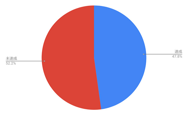 法定雇用率達成状況(1, 000人以上企業)